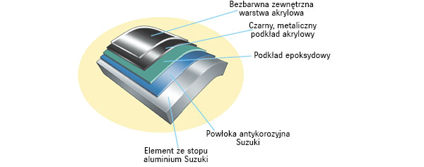Diagram of Suzuki Anti-Corrosion System